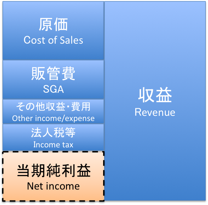 当期純利益のイメージ図