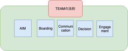 f:id:sadayoshi_tada:20190421224629p:plain