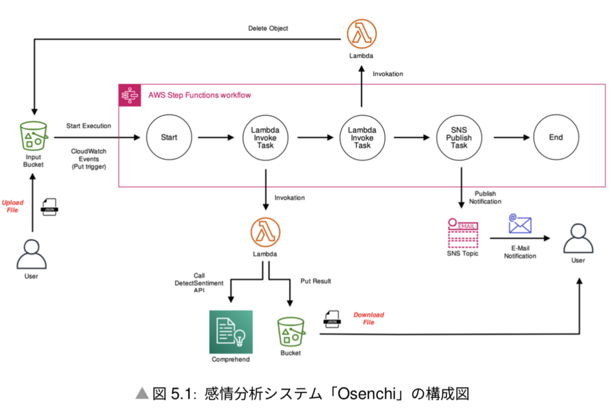 f:id:sadayoshi_tada:20200309003100p:plain