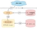 JAR-VAN Data Lab. の概要