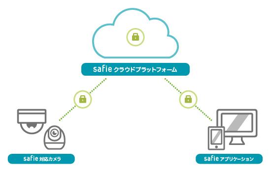 セーフィーサービスのシステム構成