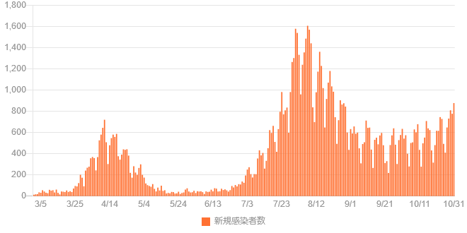 f:id:sagisakaclinic:20201101014540p:plain