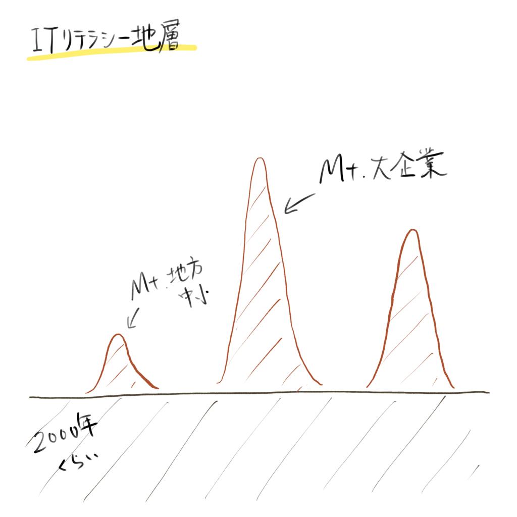 f:id:saikou9901:20190208130510p:plain