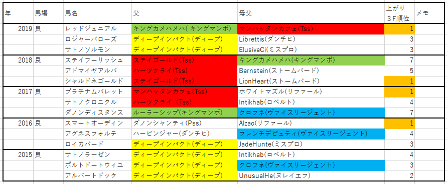 f:id:saikyoukeibablog:20200508162524p:plain