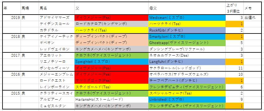 f:id:saikyoukeibablog:20200509174538p:plain