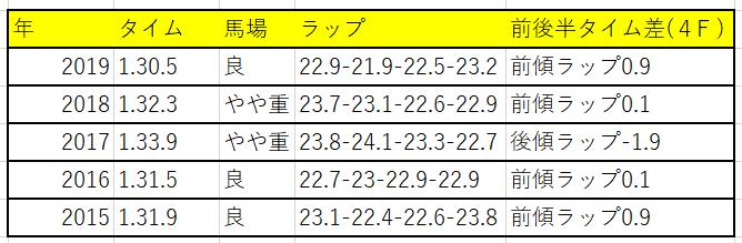 f:id:saikyoukeibablog:20200512192749p:plain