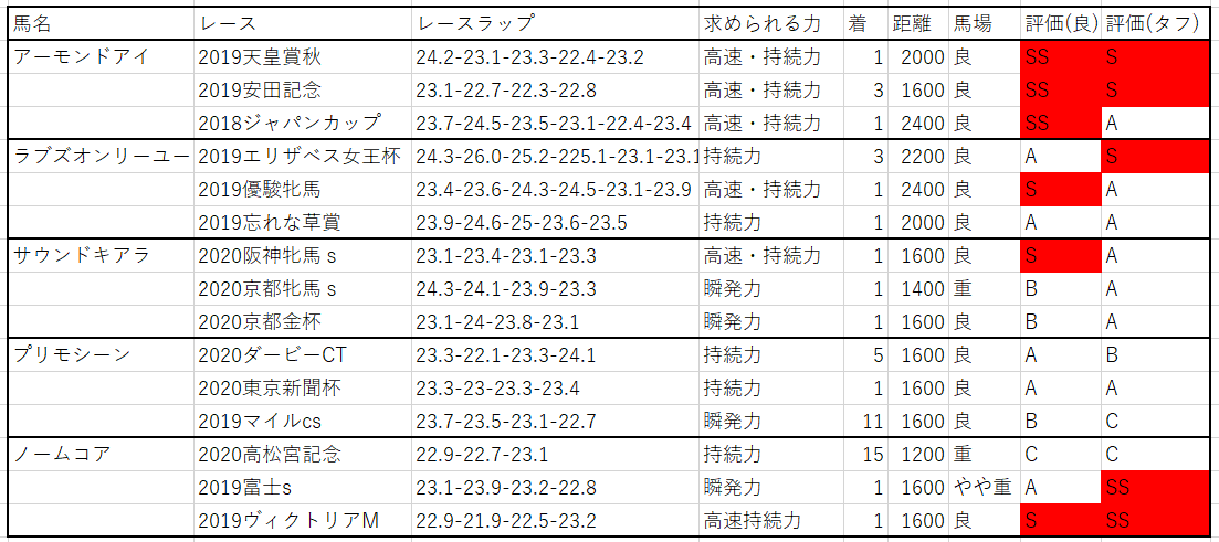 f:id:saikyoukeibablog:20200513202141p:plain