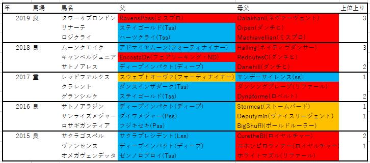 f:id:saikyoukeibablog:20200515191649p:plain