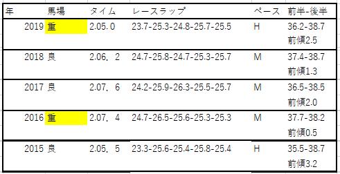 f:id:saikyoukeibablog:20200519161257p:plain
