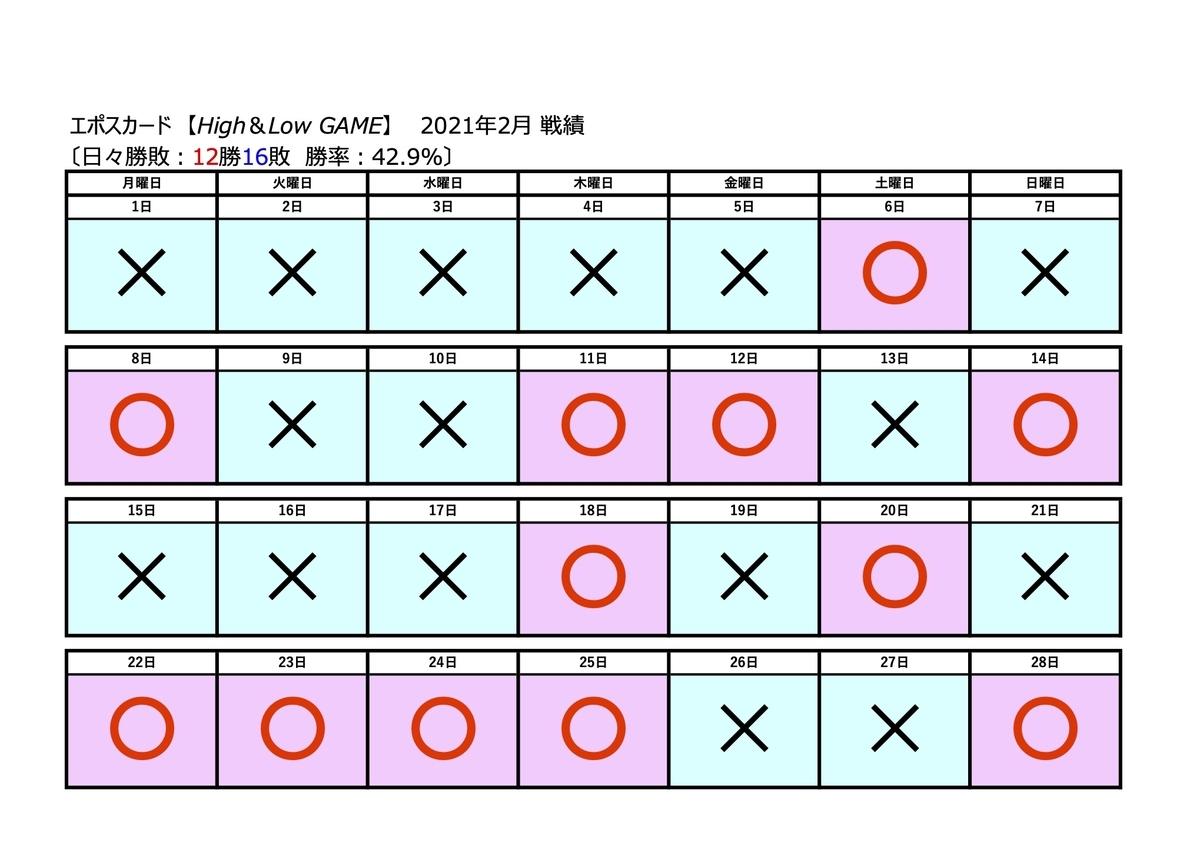 エポスH&Lゲーム結果2021年2月_日々勝敗