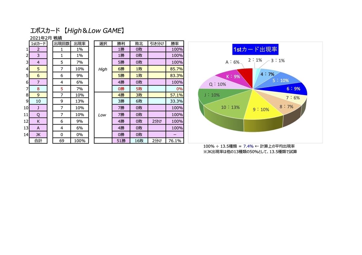 エポスH&Lゲーム結果2021年2月_勝敗詳細サマリー