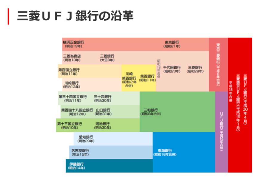 三菱UFJ銀行沿革