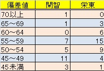 f:id:saitama_juken:20130803152141j:plain