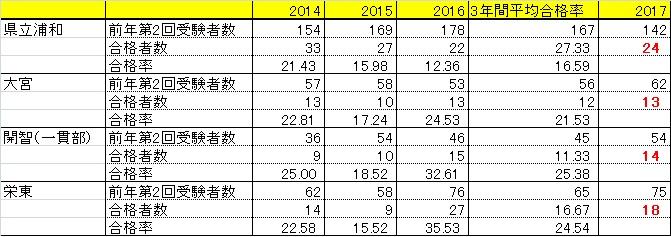 f:id:saitama_juken:20161217000447j:plain