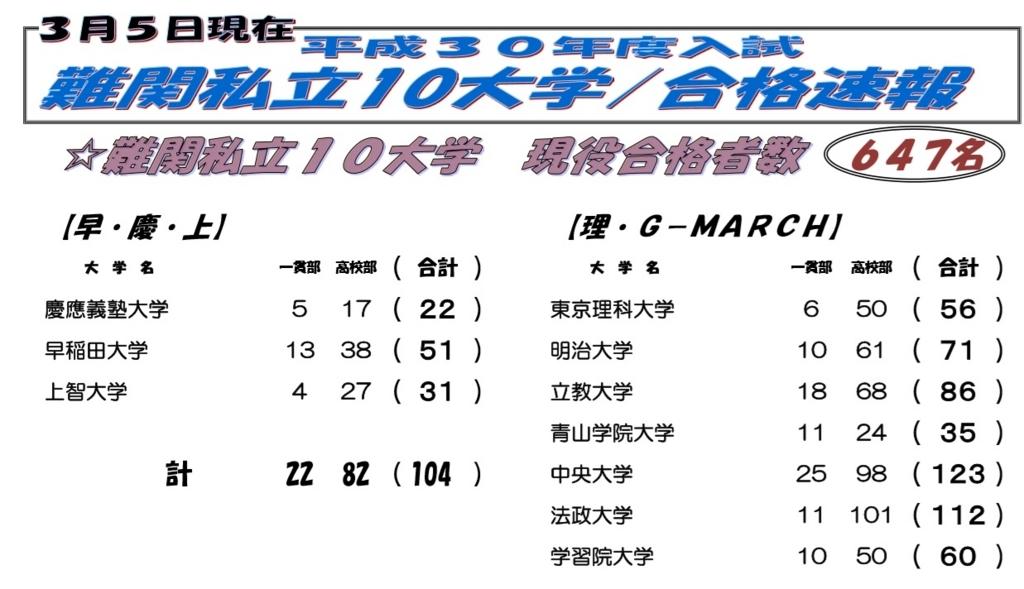 f:id:saitama_juken:20180306225932j:plain