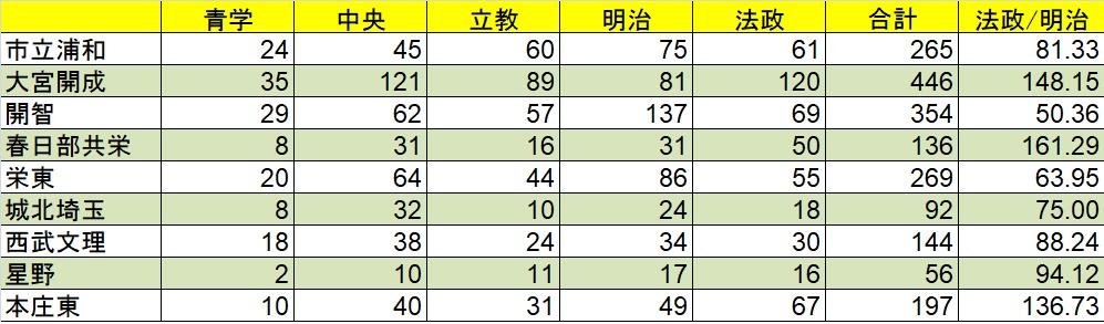 f:id:saitama_juken:20180306230441j:plain