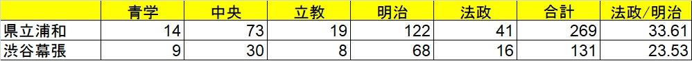 f:id:saitama_juken:20180306231003j:plain