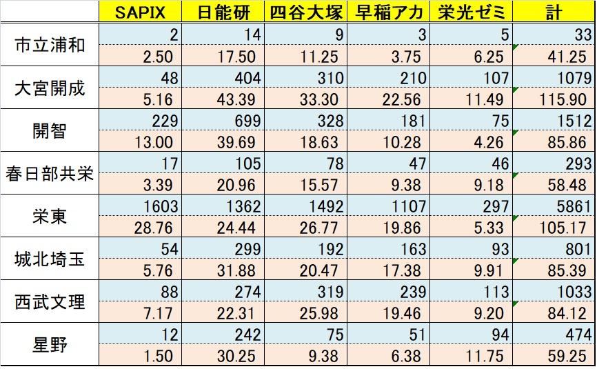 f:id:saitama_juken:20180527140540j:plain
