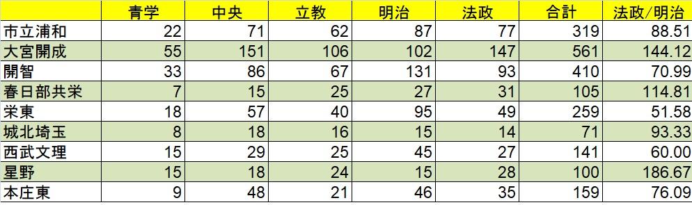 f:id:saitama_juken:20190308220335j:plain