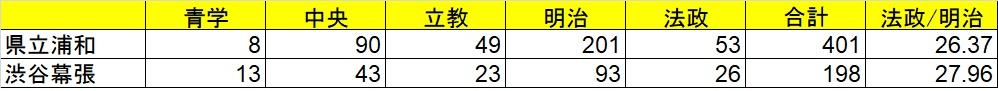 f:id:saitama_juken:20190308220524j:plain