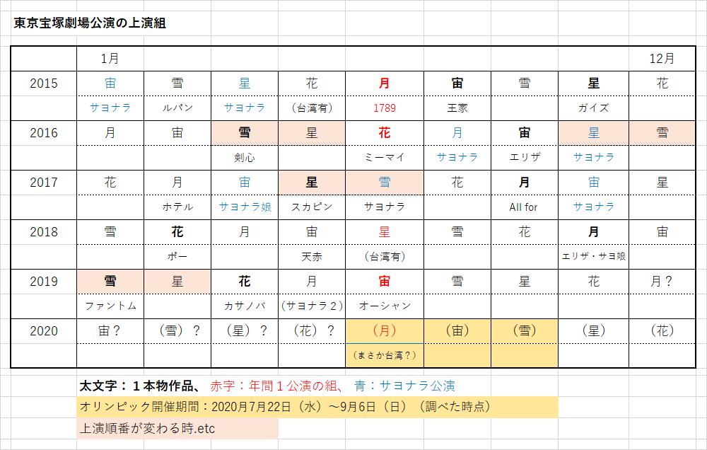 宝塚 おとめ 2020