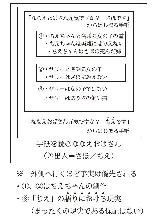 f:id:saito_naname:20180131003409p:image