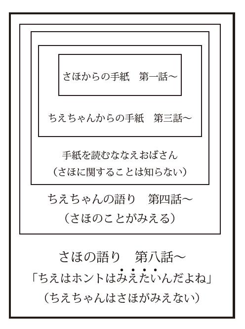 f:id:saito_naname:20180201204714p:image