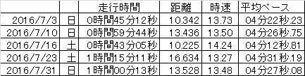 f:id:saitoh_naoki:20160802123005p:plain
