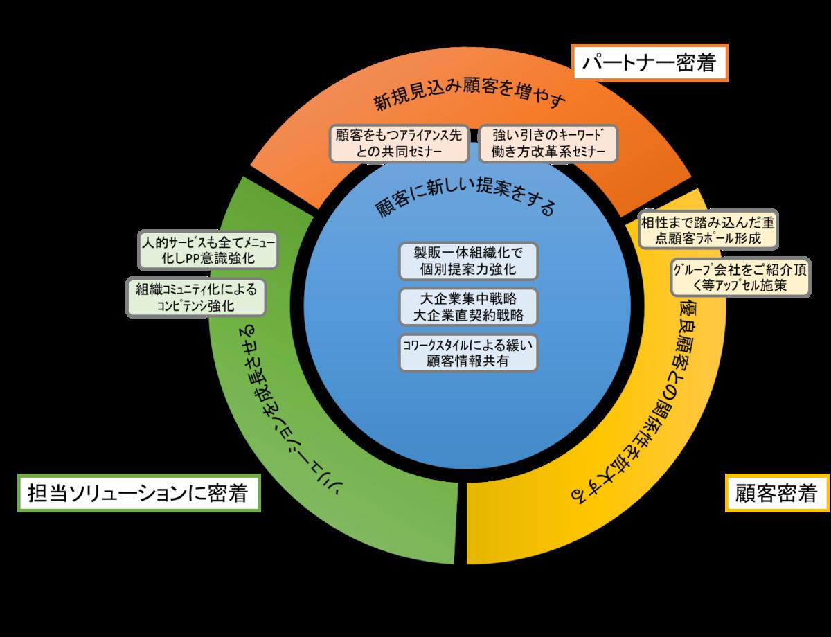 f:id:saitoukazumasaa:20200601203926p:plain