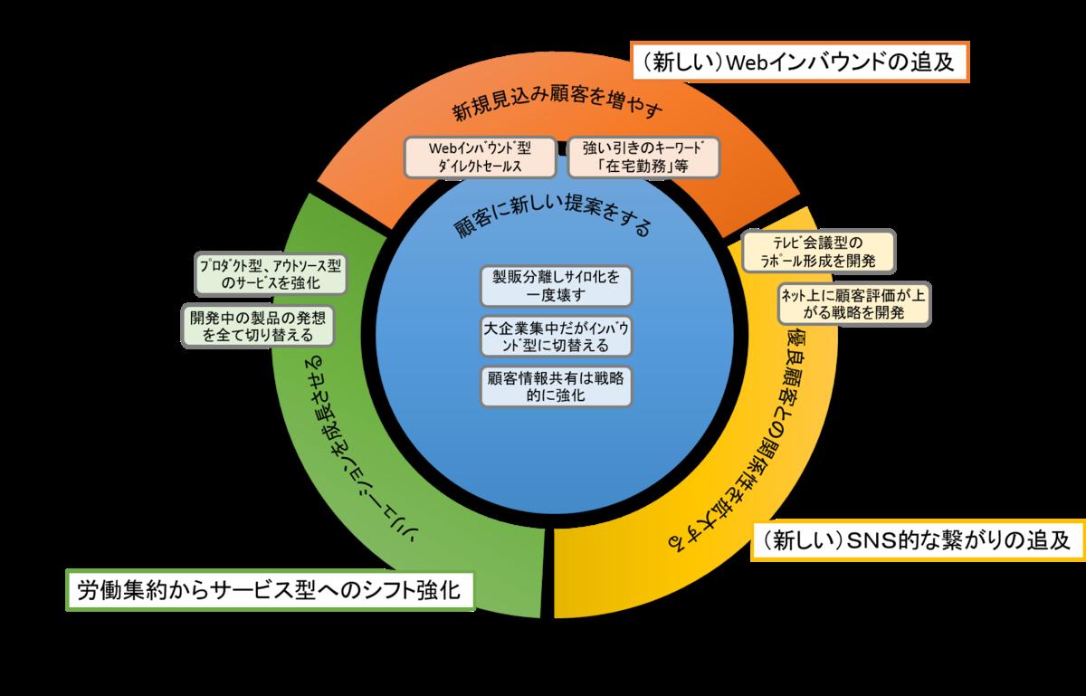 f:id:saitoukazumasaa:20200601204109p:plain