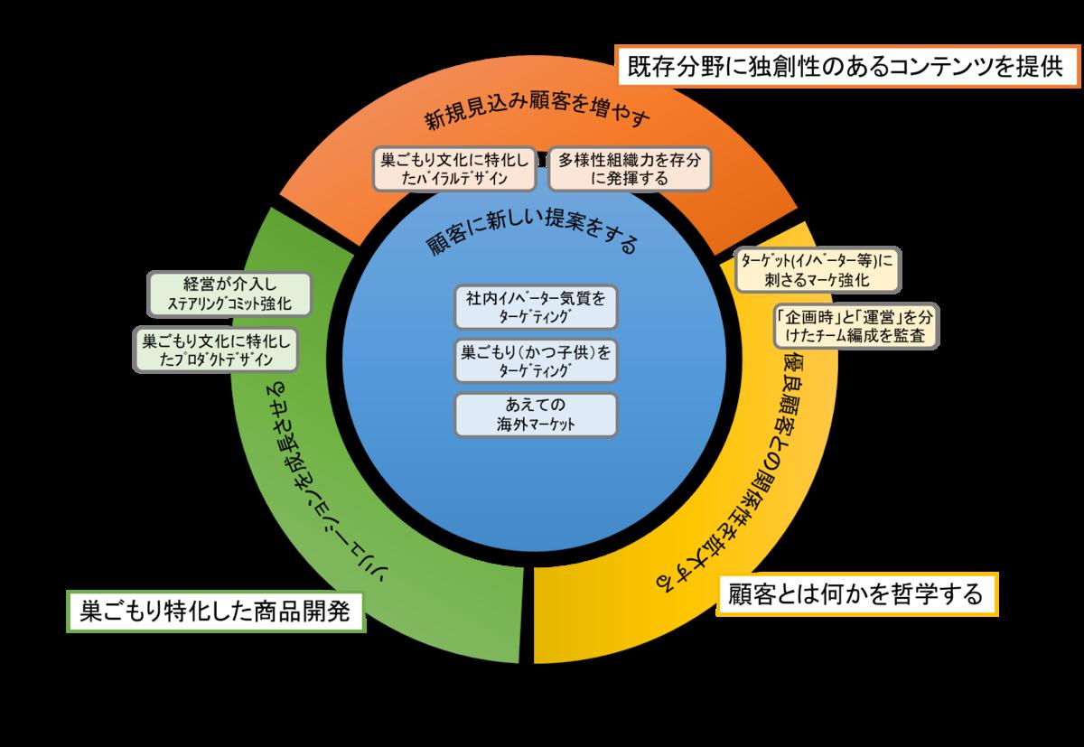 f:id:saitoukazumasaa:20200601204137p:plain