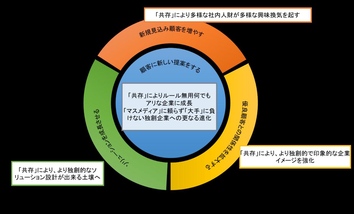 f:id:saitoukazumasaa:20200601204227p:plain
