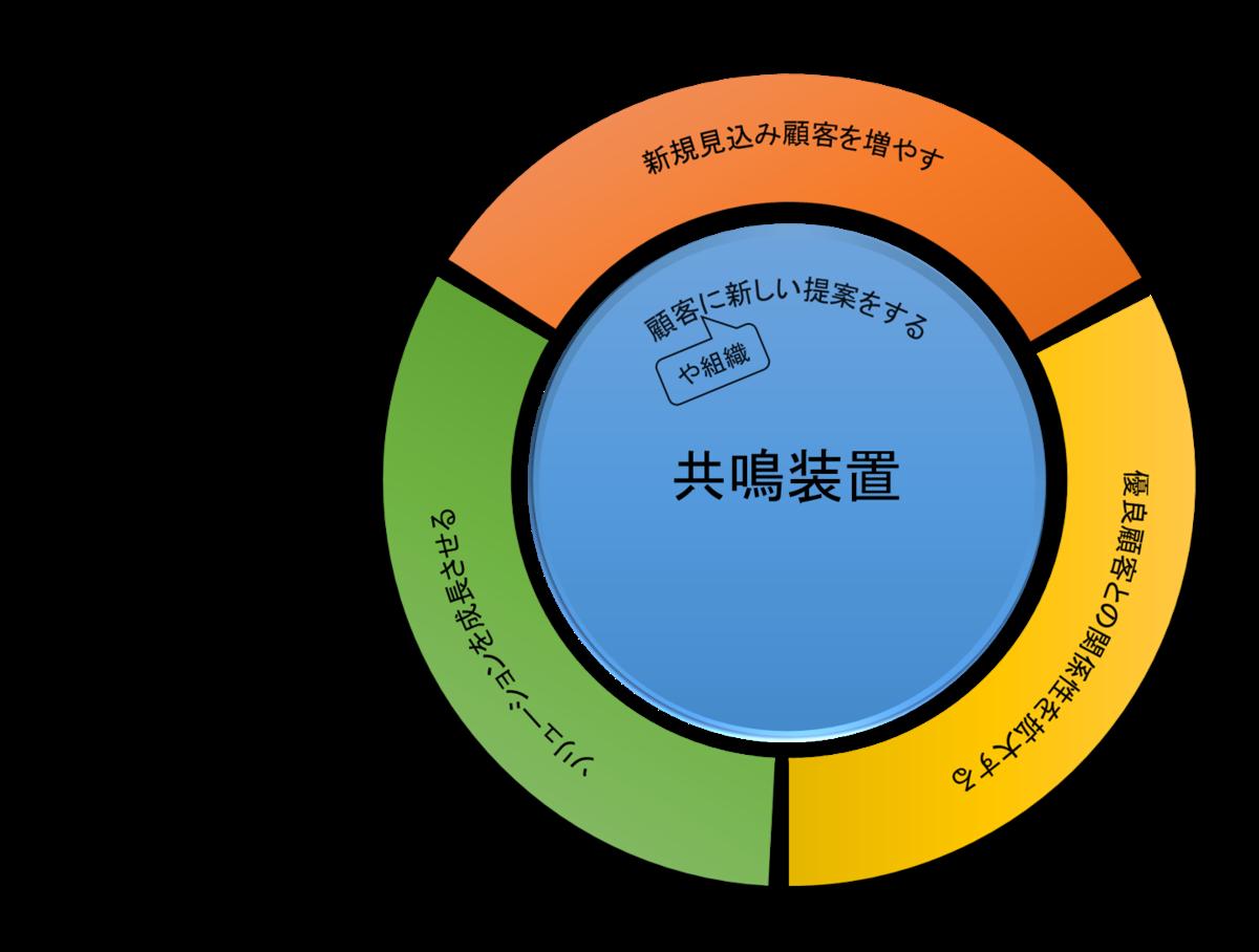 f:id:saitoukazumasaa:20200601204344p:plain