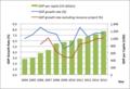 [lao]IMFのラオスに対する2009 Article 4 Consultation Reportから経済成長関連