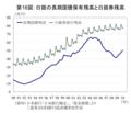 20100529日本銀行の国債保有残高