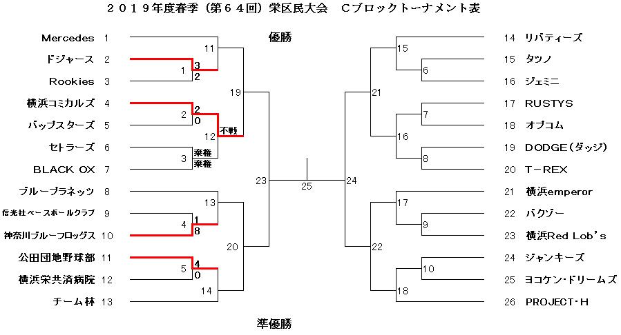 f:id:sakae-baseball:20190321233234p:plain
