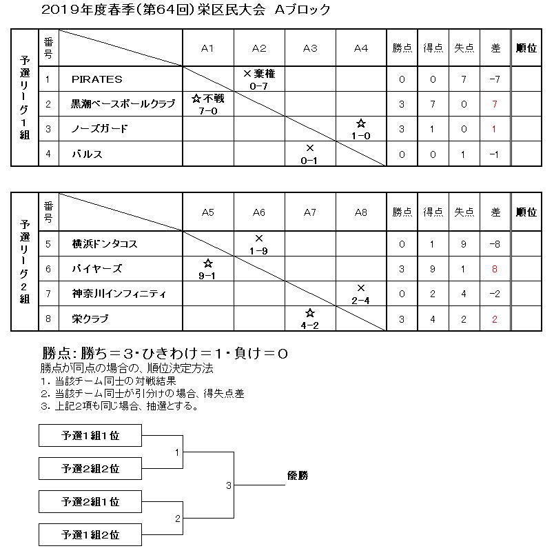 f:id:sakae-baseball:20190407214835p:plain