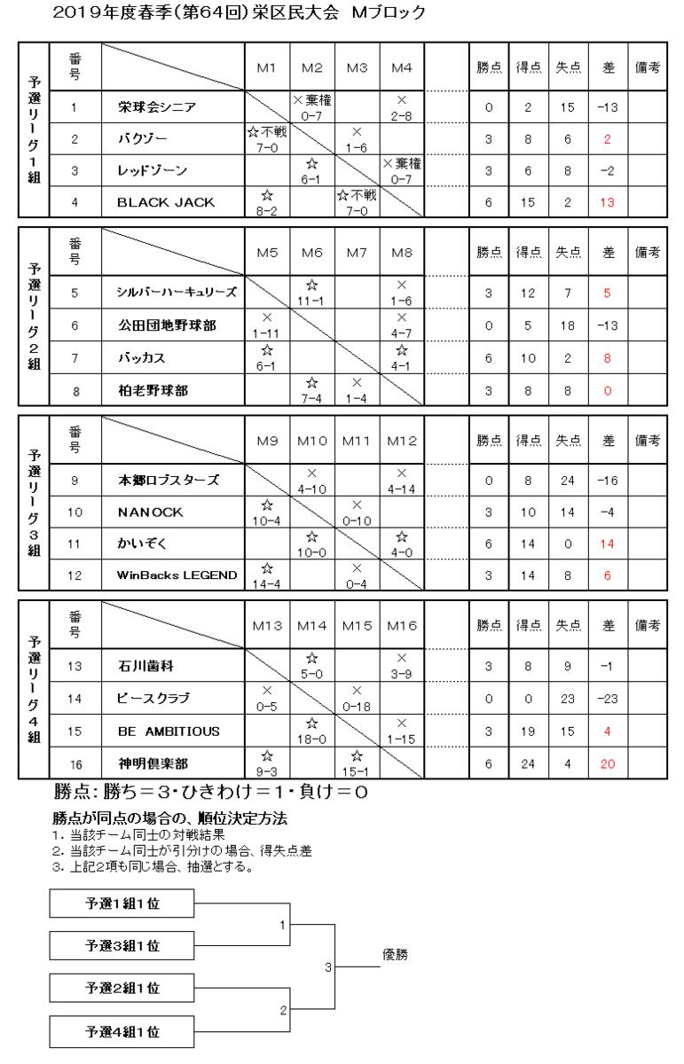 f:id:sakae-baseball:20190513070835p:plain