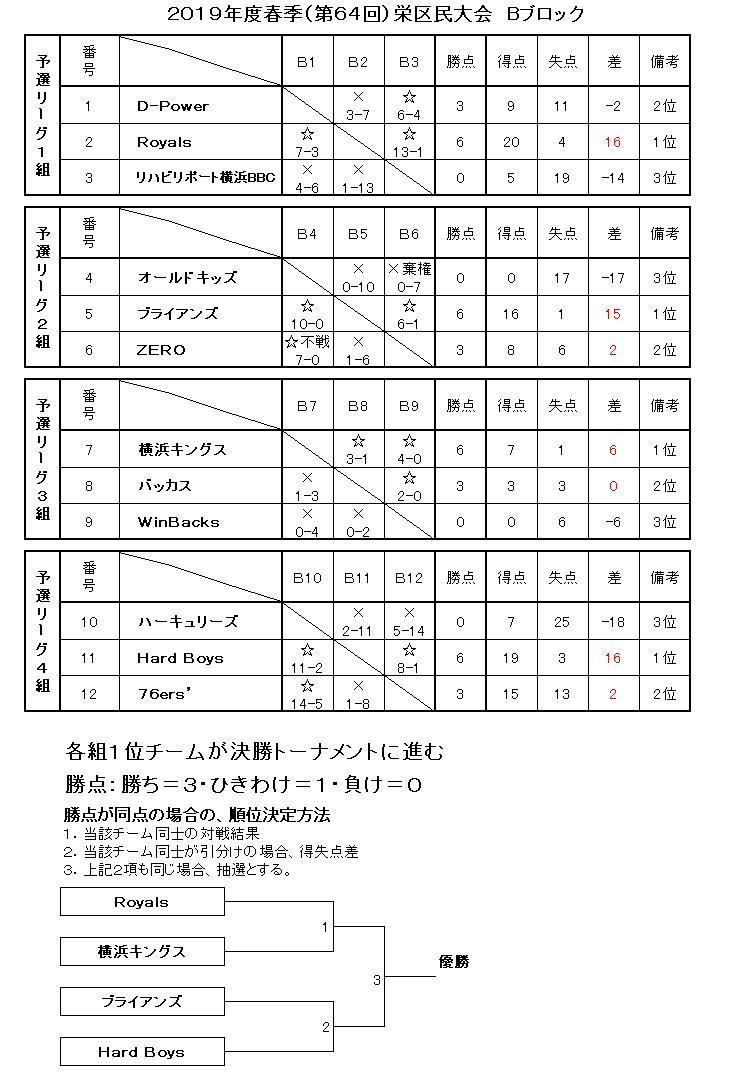 f:id:sakae-baseball:20190520111329p:plain