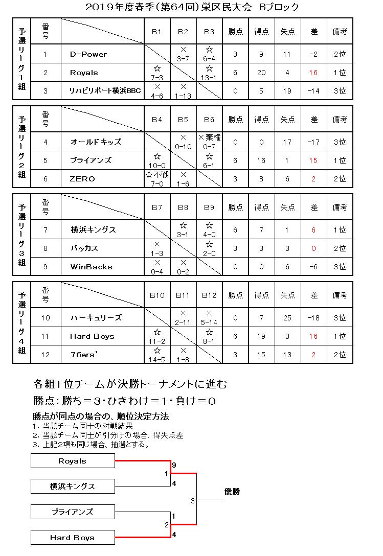 f:id:sakae-baseball:20190602220541p:plain