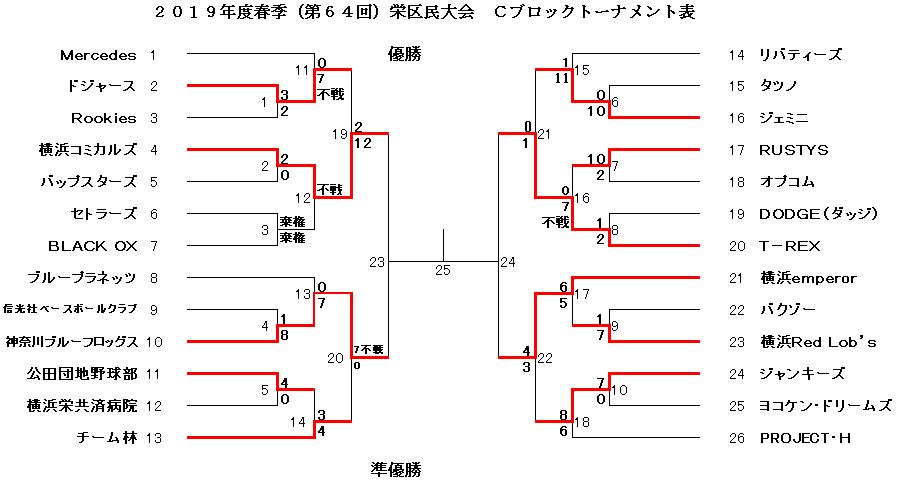 f:id:sakae-baseball:20190624085659p:plain