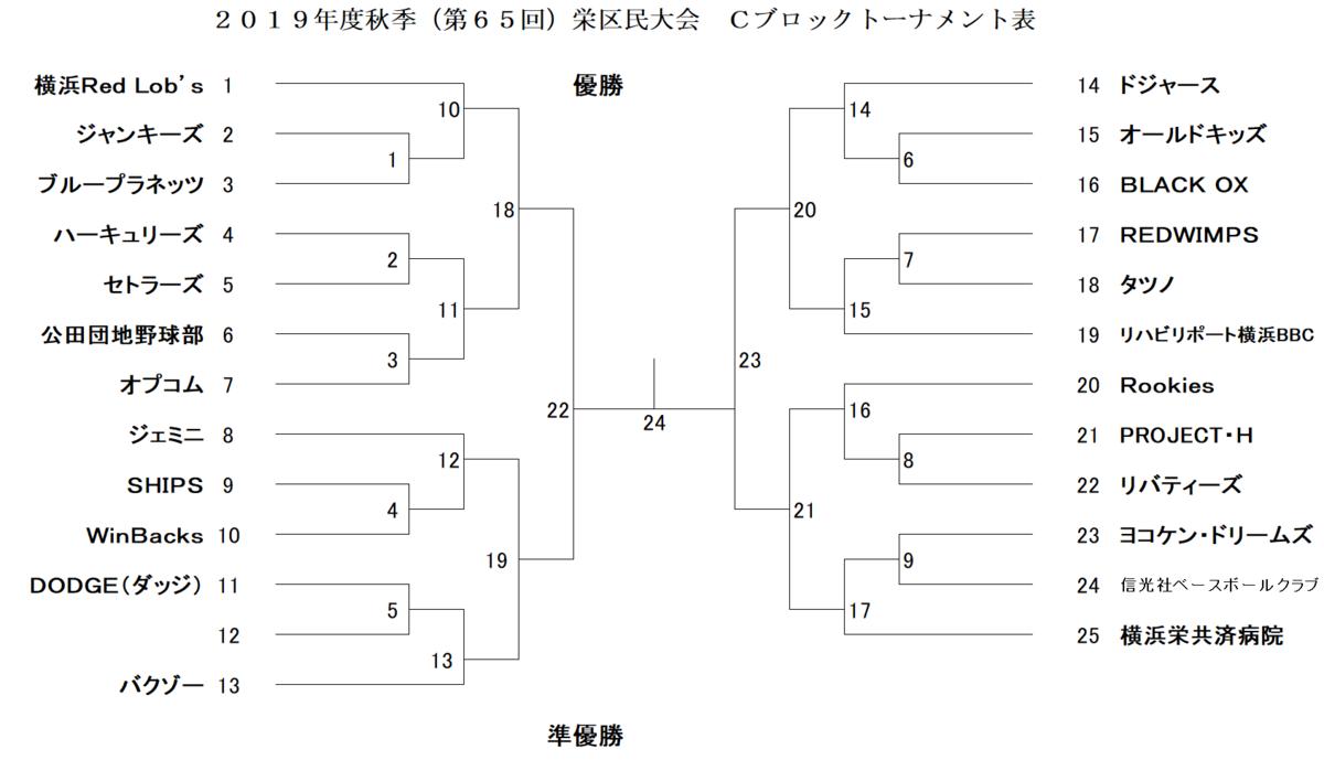 f:id:sakae-baseball:20190630185955p:plain