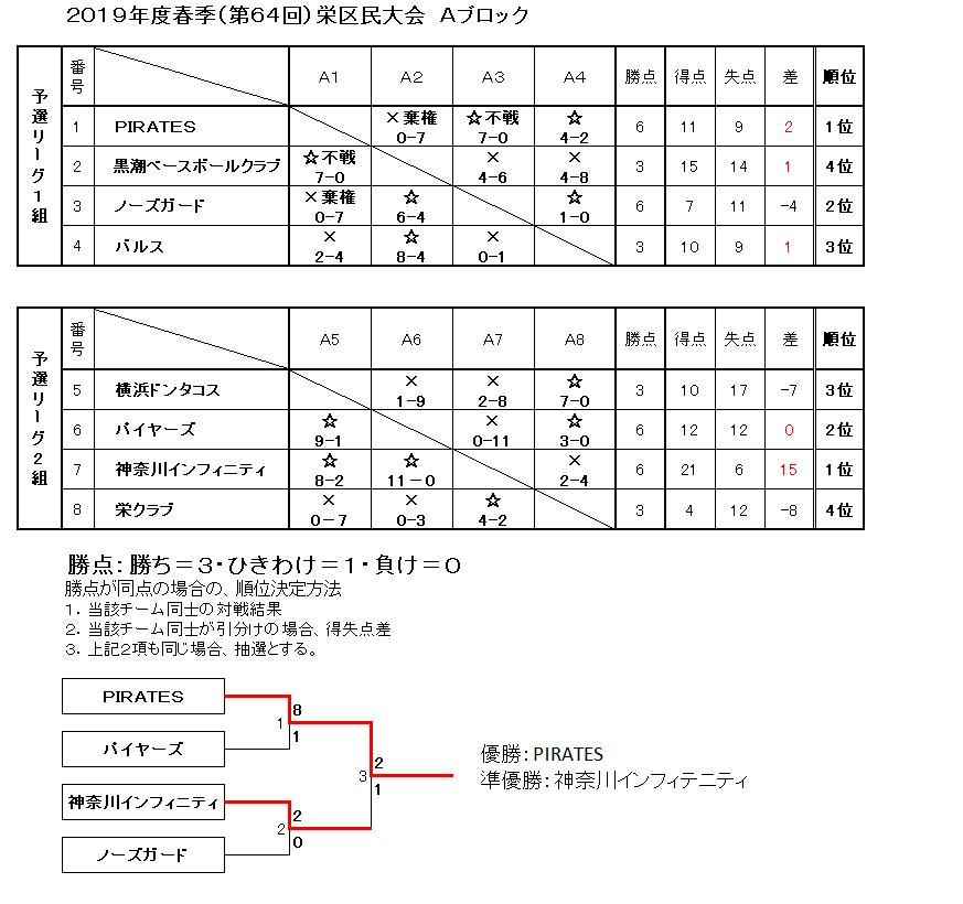 f:id:sakae-baseball:20190804230638p:plain