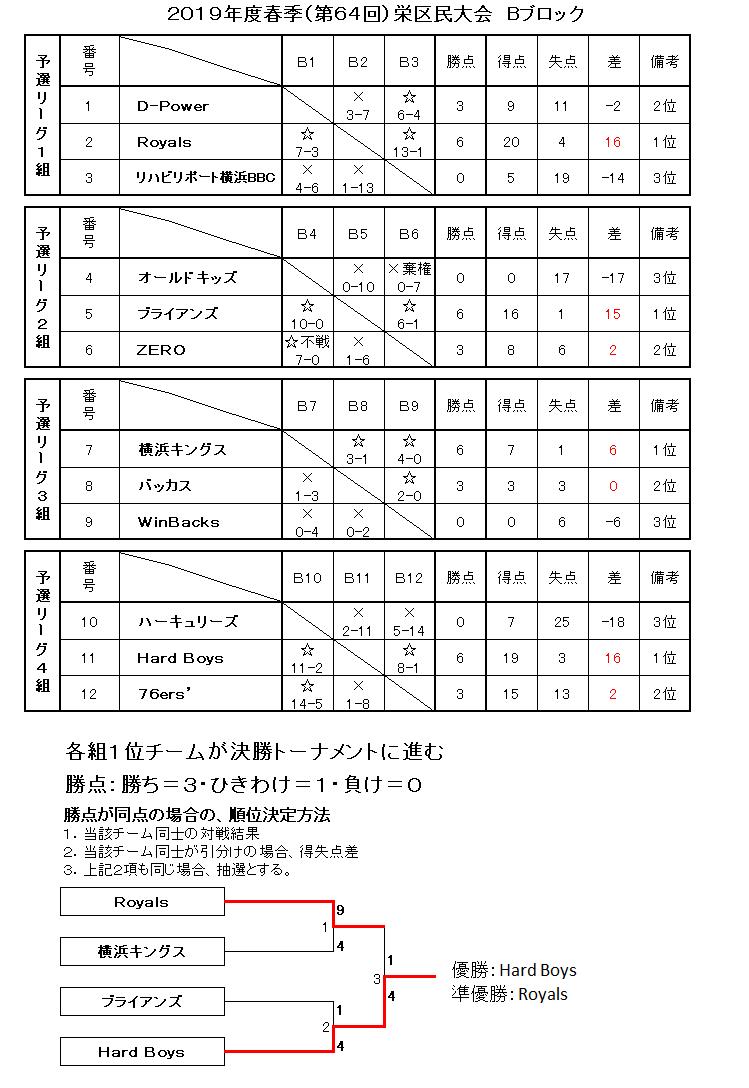 f:id:sakae-baseball:20190804230725p:plain