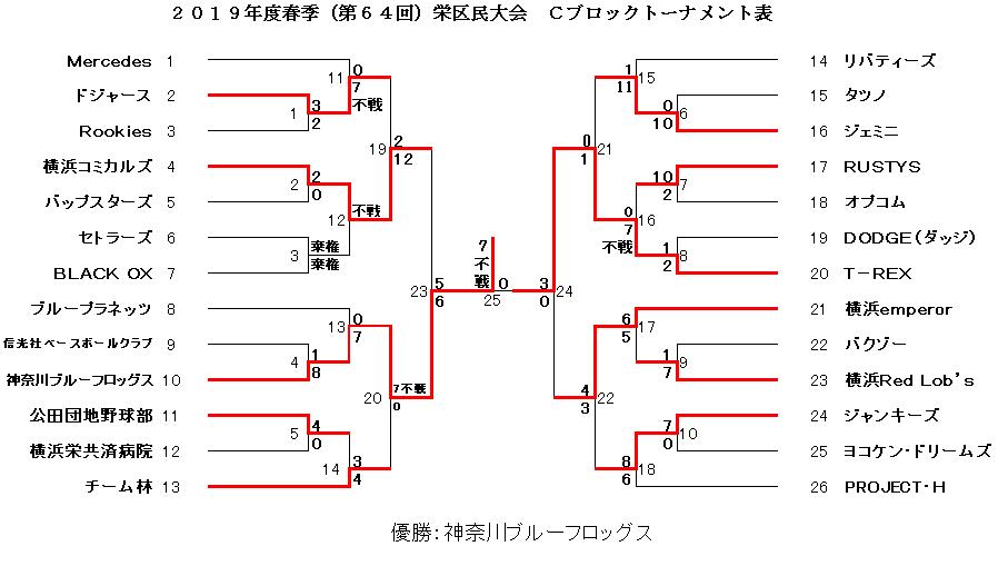 f:id:sakae-baseball:20190804230842p:plain