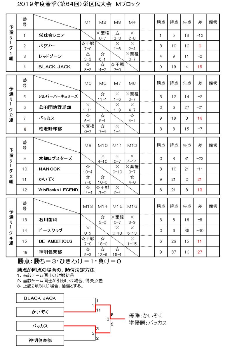 f:id:sakae-baseball:20190804230951p:plain