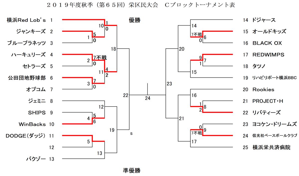 f:id:sakae-baseball:20190916171912p:plain