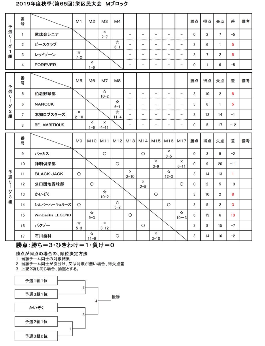 f:id:sakae-baseball:20190916171953p:plain
