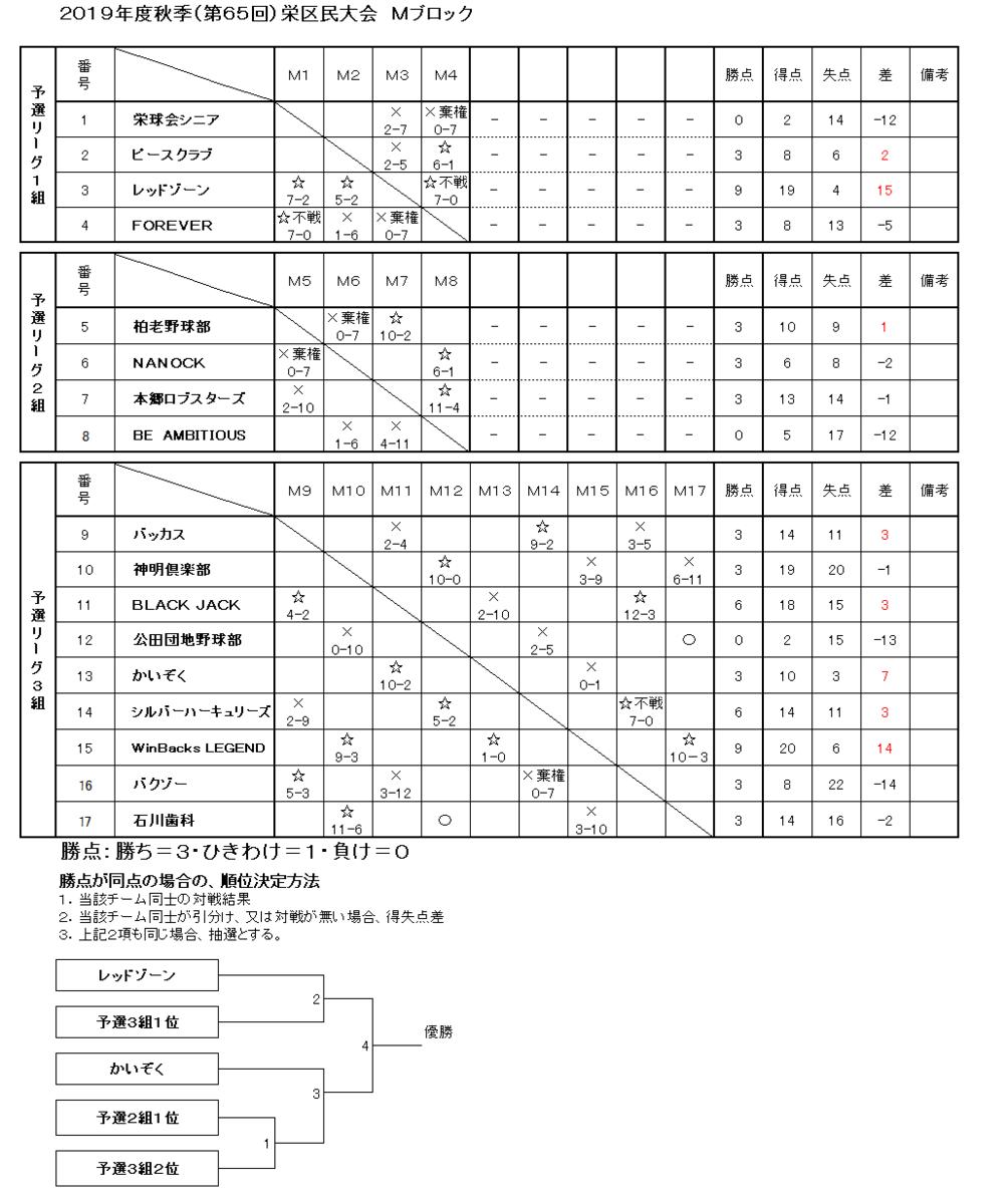 f:id:sakae-baseball:20191118220114p:plain