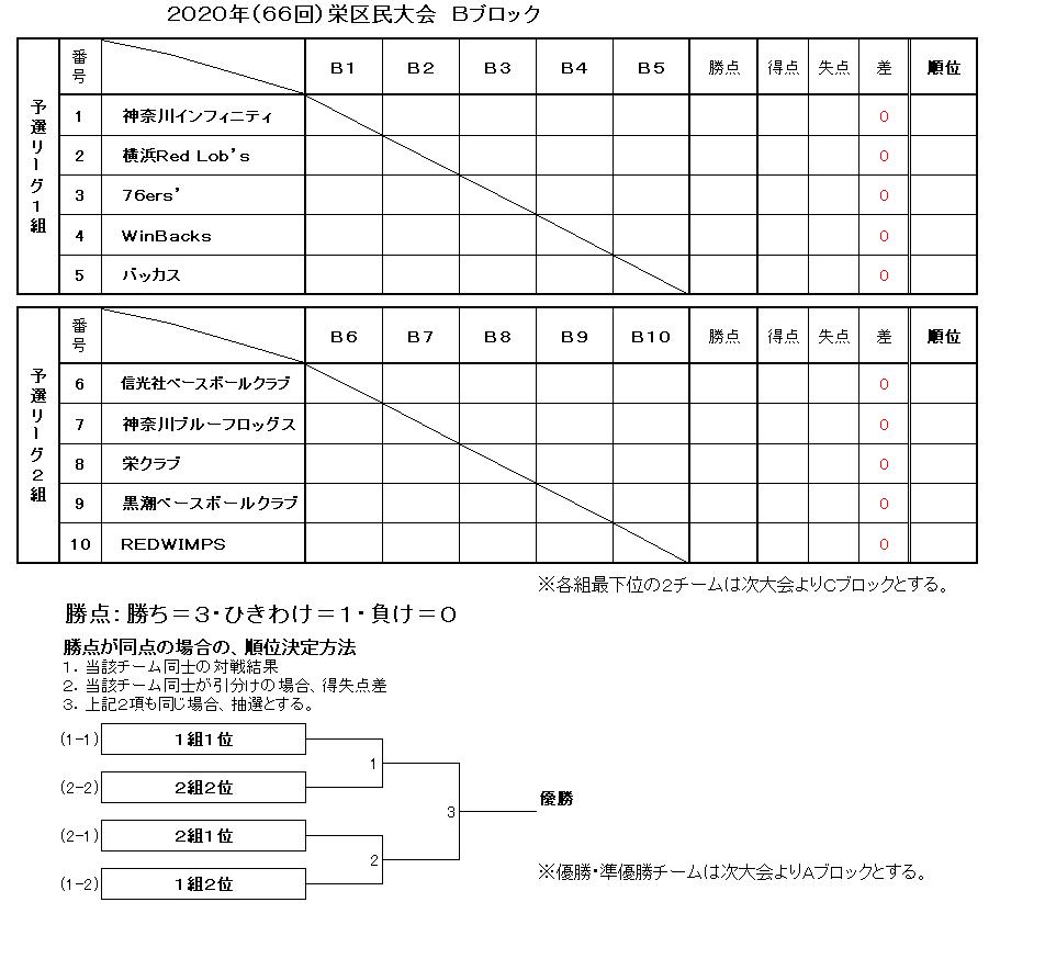 f:id:sakae-baseball:20200303232742p:plain